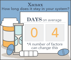 How Long Does Xanax Stay in Your System - 4 Days on average