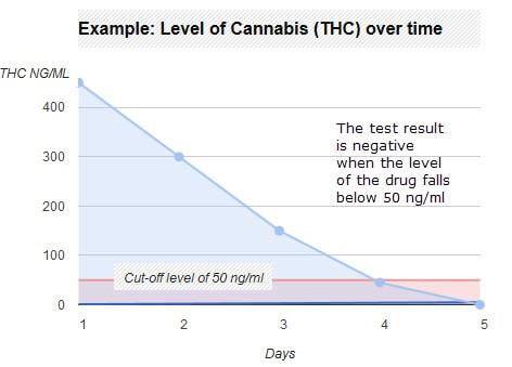 Drug Detectable Cut off Levels